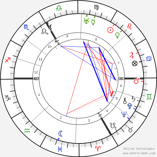 Coco Chanel astro natal birth chart, Coco Chanel horoscope, astrology