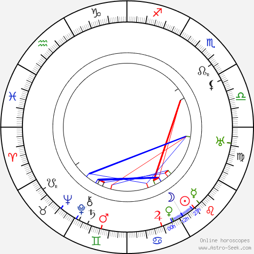 Erik Lönnroth birth chart, Erik Lönnroth astro natal horoscope, astrology