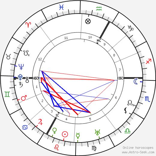 Ernst Stadler birth chart, Ernst Stadler astro natal horoscope, astrology