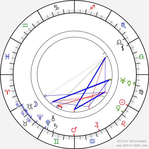 Fráňa Vajner день рождения гороскоп, Fráňa Vajner Натальная карта онлайн