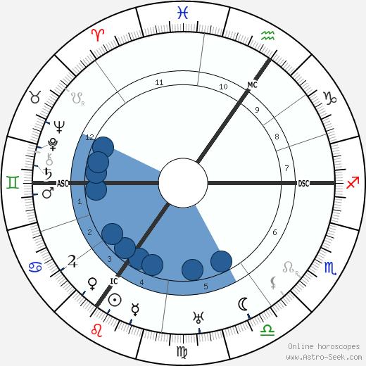 Joachim Ringelnatz wikipedia, horoscope, astrology, instagram