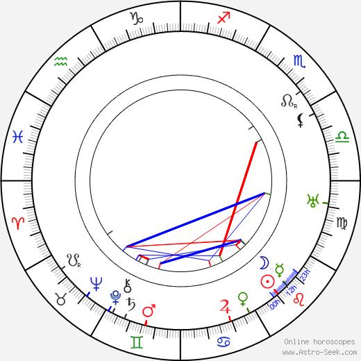Луис Грюнберг Louis Gruenberg день рождения гороскоп, Louis Gruenberg Натальная карта онлайн