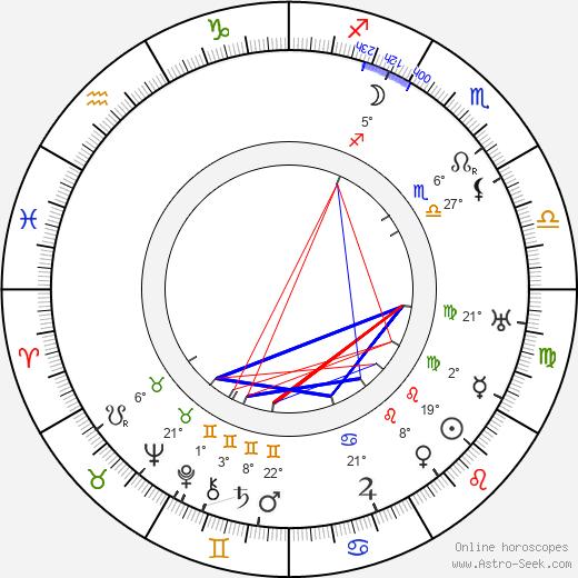 Pauline Frederick birth chart, biography, wikipedia 2019, 2020