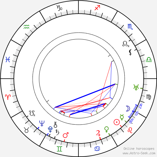 Pierre Chareau день рождения гороскоп, Pierre Chareau Натальная карта онлайн