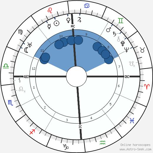 Scott Nearing wikipedia, horoscope, astrology, instagram
