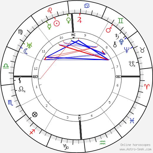 Scott Nearing tema natale, oroscopo, Scott Nearing oroscopi gratuiti, astrologia