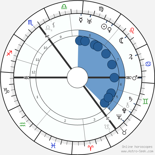 Theo van Doesburg horoscope, astrology, sign, zodiac, date of birth, instagram