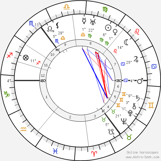 Theo van Doesburg birth chart, biography, wikipedia 2018, 2019