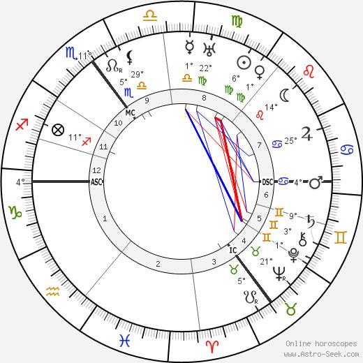 Theo van Doesburg birth chart, biography, wikipedia 2019, 2020