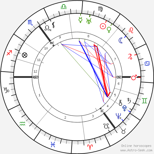 Theo van Doesburg astro natal birth chart, Theo van Doesburg horoscope, astrology
