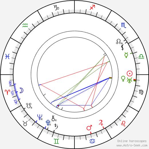 Anton Edthofer astro natal birth chart, Anton Edthofer horoscope, astrology
