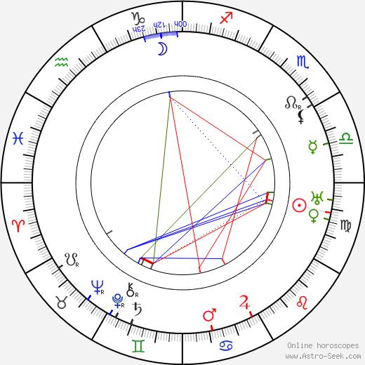 Hjalmar Bergman birth chart, Hjalmar Bergman astro natal horoscope, astrology