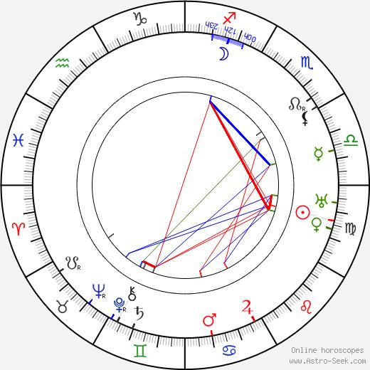 Ilmari Kivinen tema natale, oroscopo, Ilmari Kivinen oroscopi gratuiti, astrologia