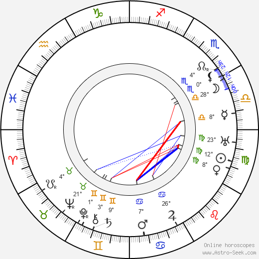 Melvin Sheppard birth chart, biography, wikipedia 2019, 2020