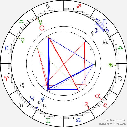 Alf Zengerling astro natal birth chart, Alf Zengerling horoscope, astrology