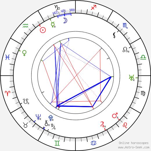 Alfred J. Goulding день рождения гороскоп, Alfred J. Goulding Натальная карта онлайн