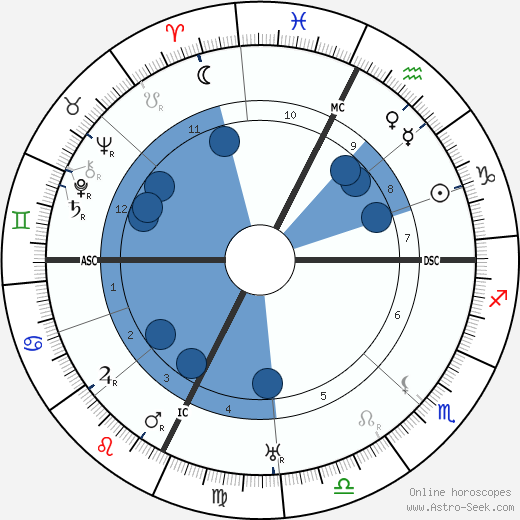 Armand Denjoy wikipedia, horoscope, astrology, instagram