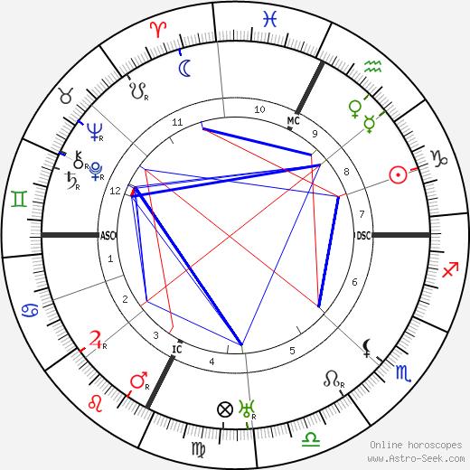 Armand Denjoy день рождения гороскоп, Armand Denjoy Натальная карта онлайн