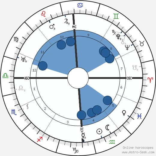 Auguste Piccard wikipedia, horoscope, astrology, instagram