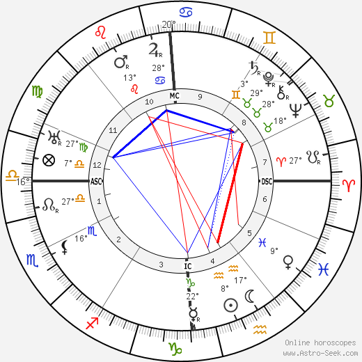 Auguste Piccard birth chart, biography, wikipedia 2018, 2019