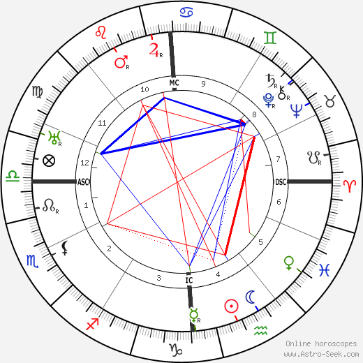Auguste Piccard astro natal birth chart, Auguste Piccard horoscope, astrology