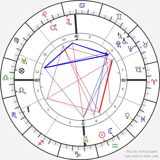 Огюст Пиккар Auguste Piccard день рождения гороскоп, Auguste Piccard Натальная карта онлайн