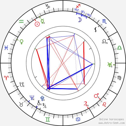 George McManus astro natal birth chart, George McManus horoscope, astrology