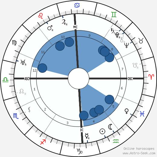 Jean Piccard wikipedia, horoscope, astrology, instagram