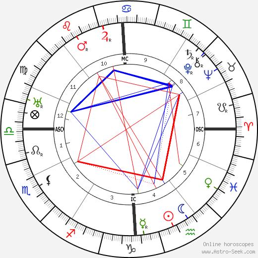Jean Piccard tema natale, oroscopo, Jean Piccard oroscopi gratuiti, astrologia