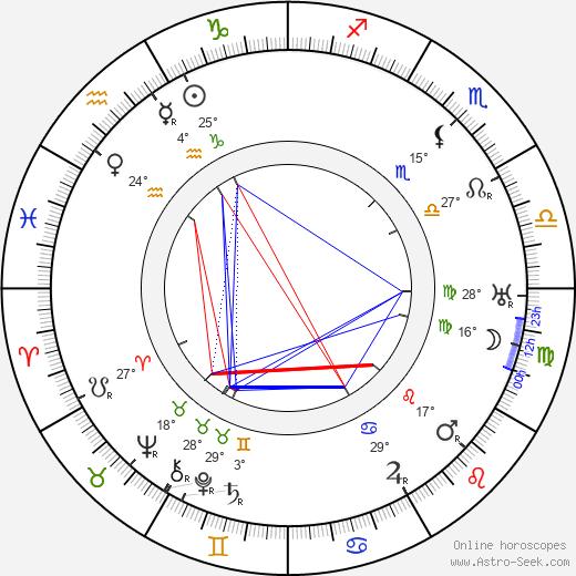 Jules Supervielle birth chart, biography, wikipedia 2020, 2021