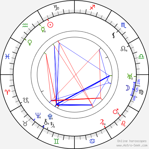 Jules Supervielle birth chart, Jules Supervielle astro natal horoscope, astrology