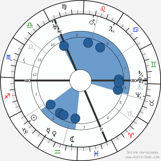 Pierre Rehm wikipedia, horoscope, astrology, instagram