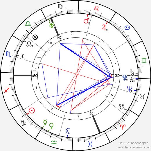 Pierre Rehm tema natale, oroscopo, Pierre Rehm oroscopi gratuiti, astrologia