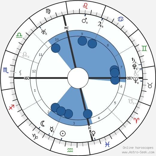 Roy Chapman Andrews wikipedia, horoscope, astrology, instagram