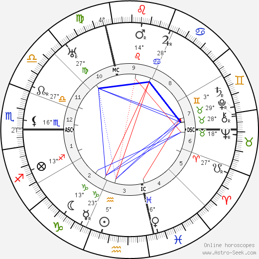 Roy Chapman Andrews birth chart, biography, wikipedia 2019, 2020