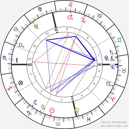 Рой Чепмен Эндрюс Roy Chapman Andrews день рождения гороскоп, Roy Chapman Andrews Натальная карта онлайн