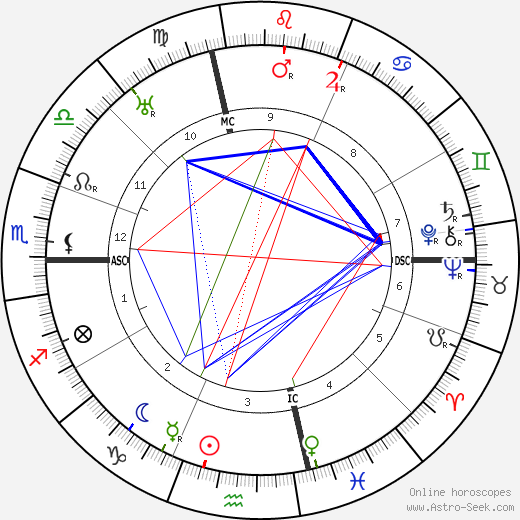 Roy Chapman Andrews astro natal birth chart, Roy Chapman Andrews horoscope, astrology