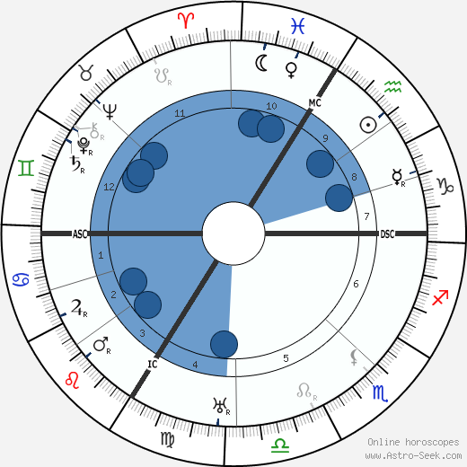 Theodor Heuss wikipedia, horoscope, astrology, instagram