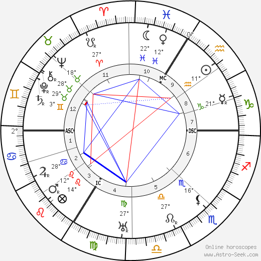 Theodor Heuss birth chart, biography, wikipedia 2019, 2020