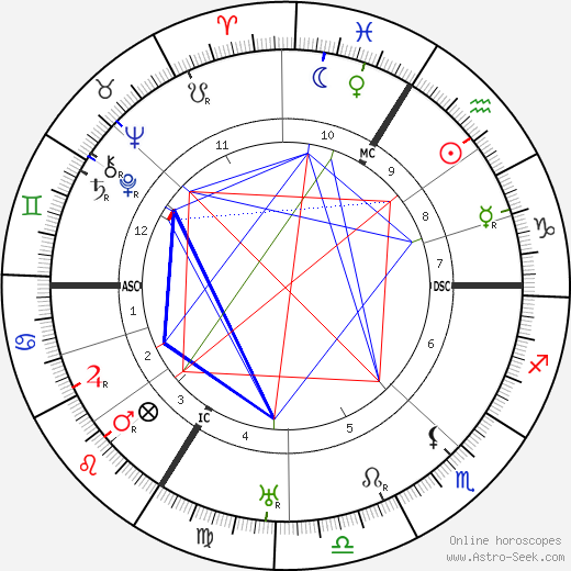 Theodor Heuss astro natal birth chart, Theodor Heuss horoscope, astrology