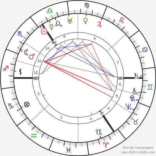 Claire Waldoff astro natal birth chart, Claire Waldoff horoscope, astrology