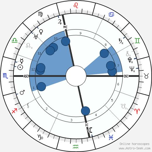 Corrado Govoni wikipedia, horoscope, astrology, instagram