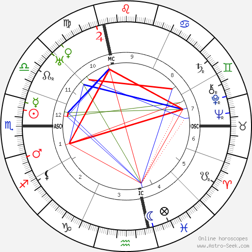 Corrado Govoni tema natale, oroscopo, Corrado Govoni oroscopi gratuiti, astrologia