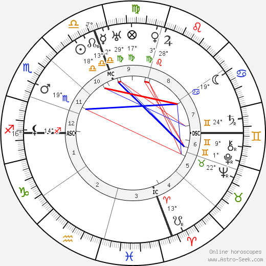 Eleanor Roosevelt birth chart, biography, wikipedia 2018, 2019