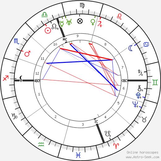 Eleanor Roosevelt astro natal birth chart, Eleanor Roosevelt horoscope, astrology