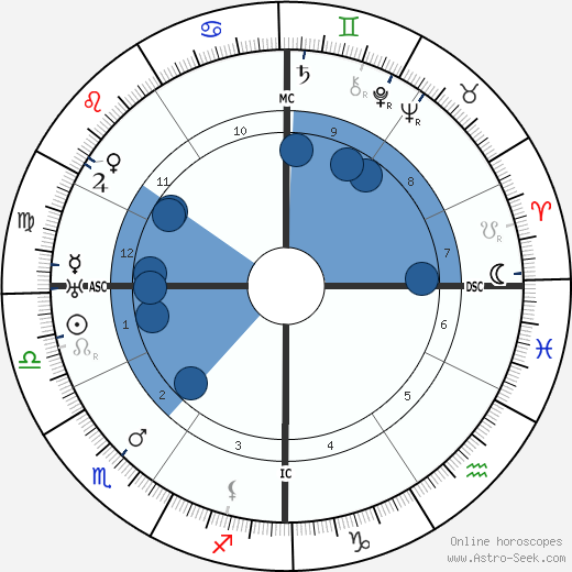 Félix Gouin wikipedia, horoscope, astrology, instagram