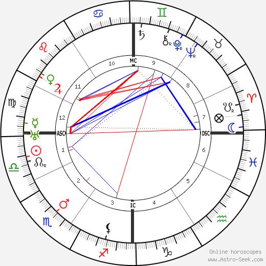 Félix Gouin tema natale, oroscopo, Félix Gouin oroscopi gratuiti, astrologia