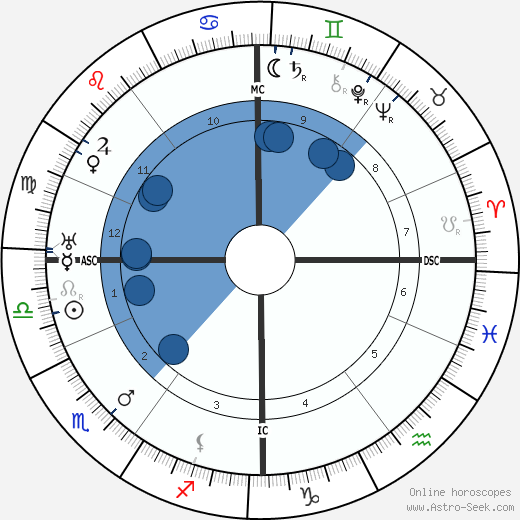 Ferdinand Bordewijk wikipedia, horoscope, astrology, instagram