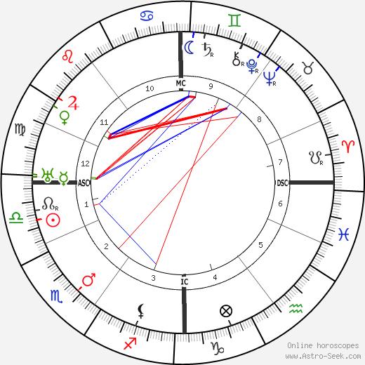 Ferdinand Bordewijk astro natal birth chart, Ferdinand Bordewijk horoscope, astrology