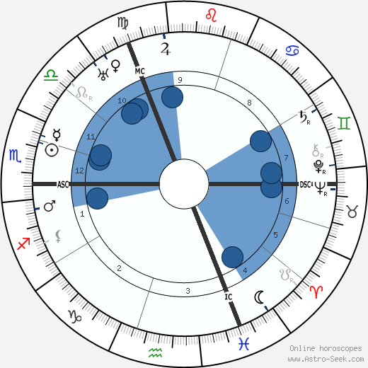 George Sarton wikipedia, horoscope, astrology, instagram
